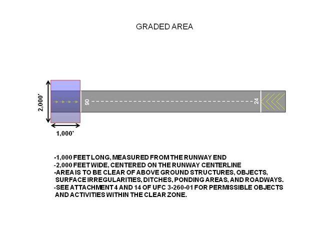 File:Graded Area.jpg