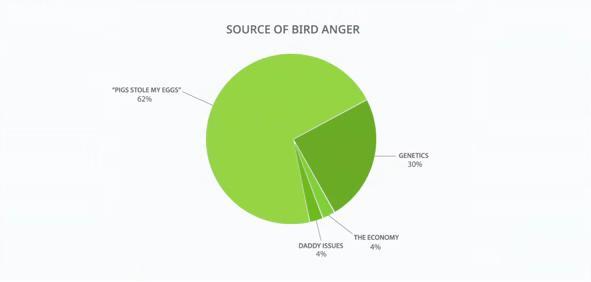 File:Source of Bird Anger.jpg
