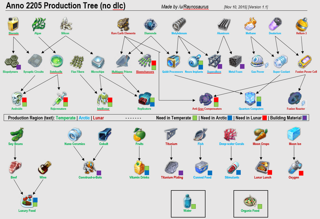 File:Anno 2205 Production Tree.png