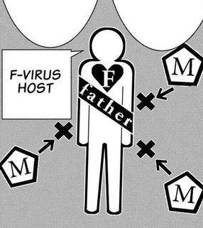 File:28 F-virus host.png