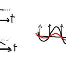 Teoria ed elaborazione dei segnali:Segnali periodici
