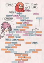 Knuckles familytree