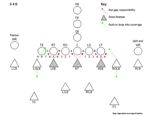 File:3-4-defense.png