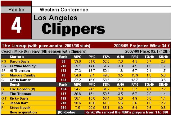 File:NBA09 LAC.jpg