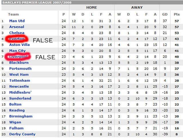 File:Premier-league-table copy.jpg