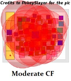 Moderate
