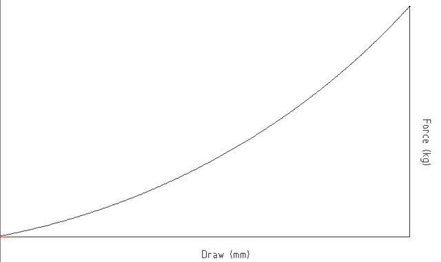 Wilkins-cheiroballistra-force-draw-curve