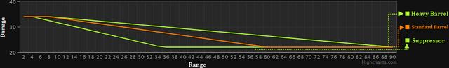 File:G3A3 Range Graph Mixed.png