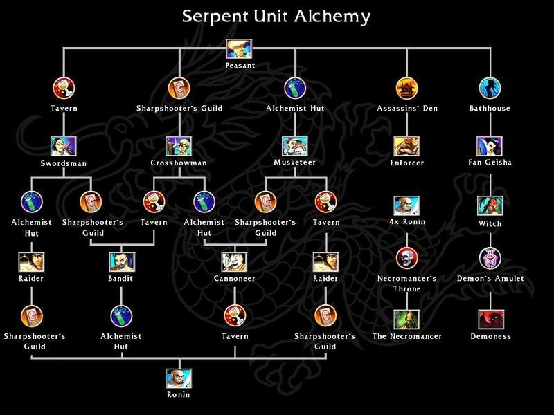 Serpent Clan Battle Realms Wiki Fandom Powered By Wikia