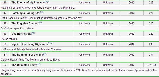 File:Ben 10 Fake Information.jpg