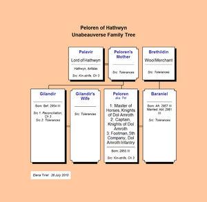 Peloren of Hathwyn--Unabeauverse Family Tree