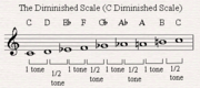 Diminished-scale