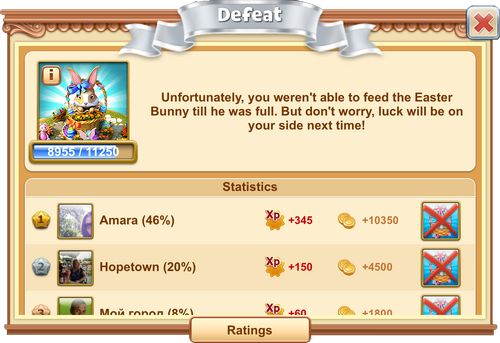 Easter Bunny Boss Fight Defeat