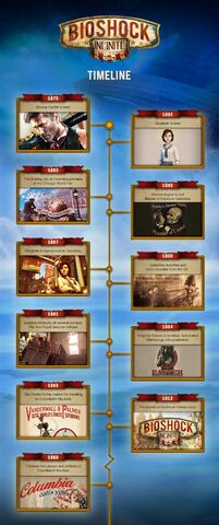 File:Bioshock Infinite Timeline.jpg