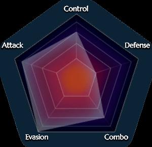 File:Ranger graph.png