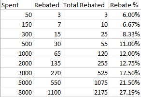 RebatePercentages