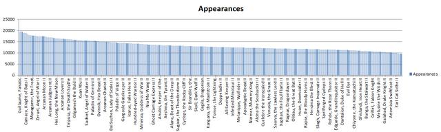 File:Sim chart 1.png