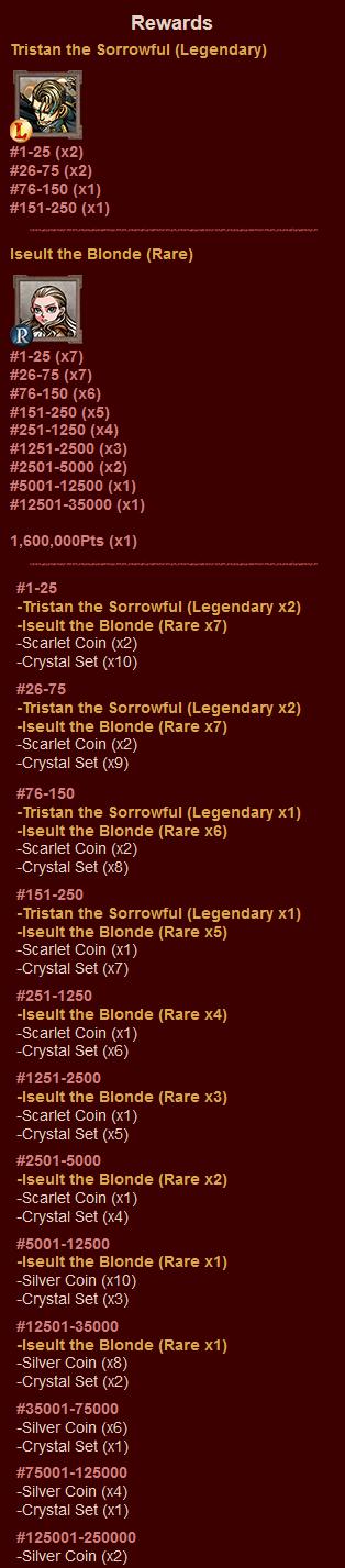 SD13 Rewards