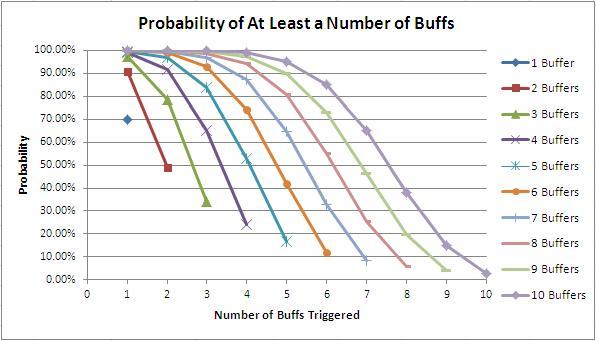 File:Buff Prob AtLeast.JPG