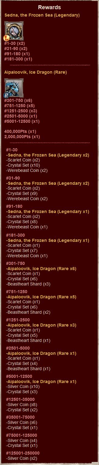 Special Dungeons 30 Rewards