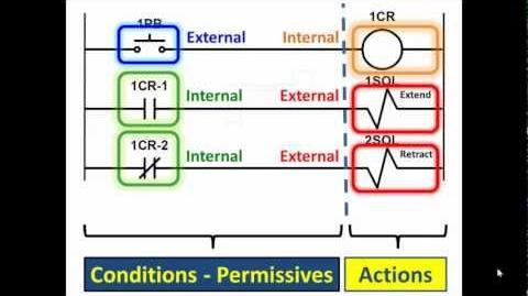 PLC Lecture 01 Pt. 1- Programmable Logic Controller Basics-1