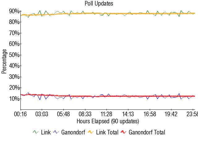 Graph1750