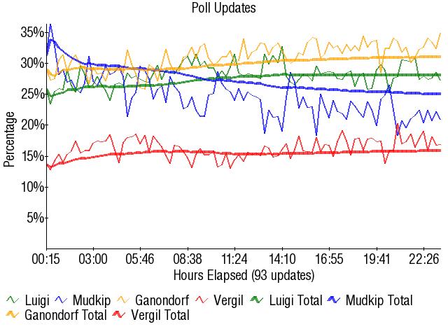 Graph2903