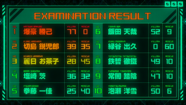 File:Entrance Exam results.png