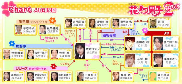 File:Hanadan2-chart.jpg