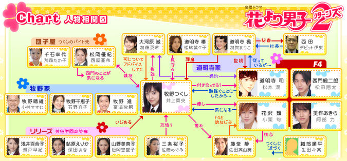 Hanadan2-chart