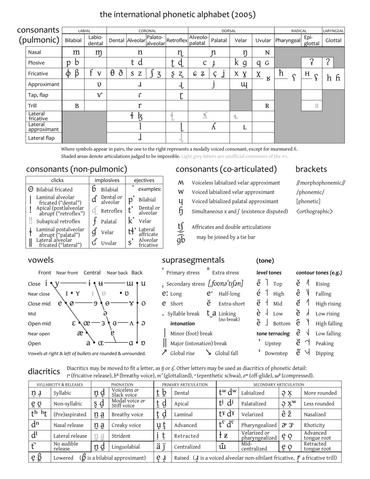 File:IPA chart 2005.png