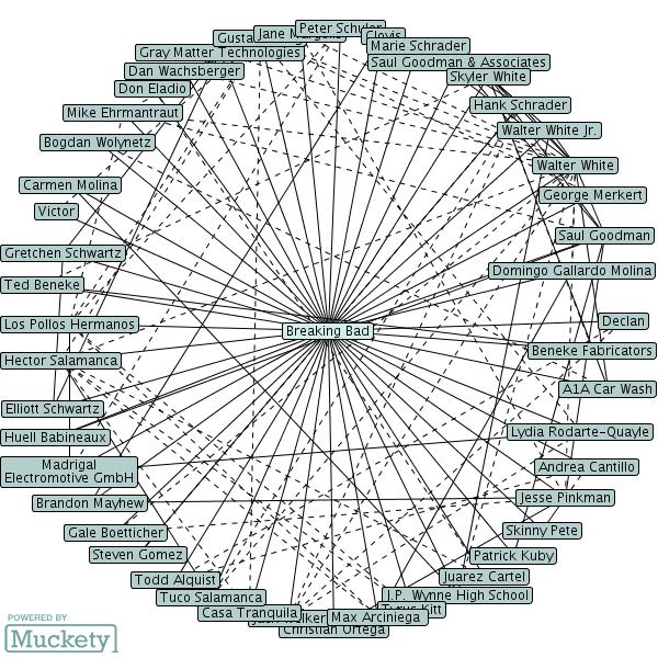 Relationship map