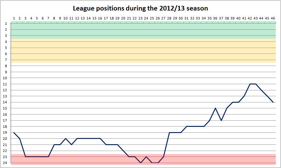 2012-13 league