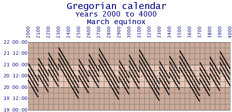 File:Gregorian-error-2000-4000.png