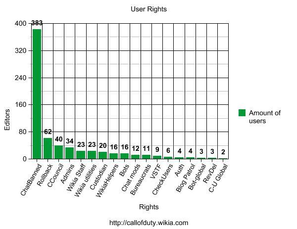 File:UserRightsGraph.jpg