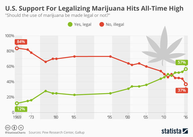 File:Pew and Gallup polls. 1969-2016. Should marijuana use be legal.jpg