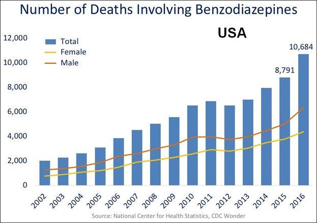 File:US timeline. Benzodiazepine deaths.jpg