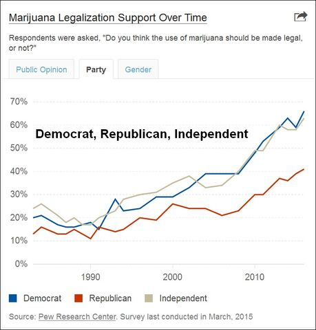 File:Marijuana polling timeline. Democrat Republican Independent.jpg