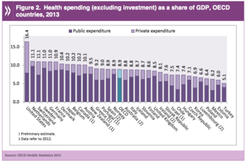 OECD countries. Health spending as share of GDP
