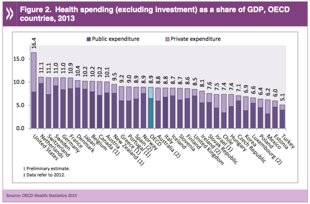File:OECD countries. Health spending as share of GDP.png
