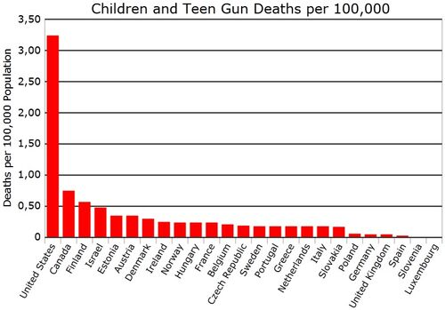 Children and teen gun death rate