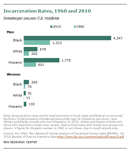 Incarceration rates of blacks whites Hispanics 1960 and 2010