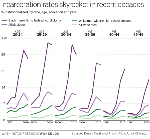 US timeline of incarceration rates by age, race, and education