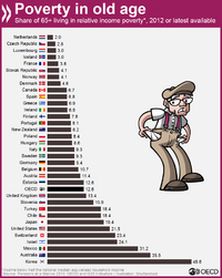 Poverty in old age by country