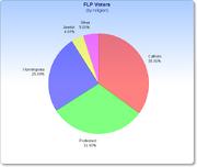 FLP Voters by Religion