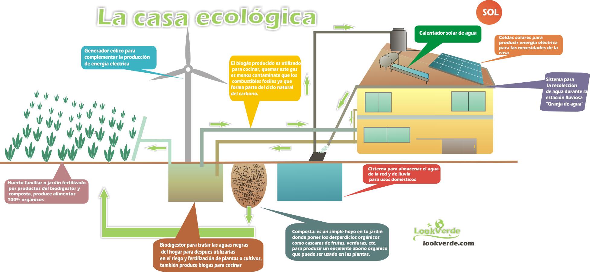 Image casa ecologica jpg wiki casasolar2c fandom powered by wikia Casa prefabricada ecologica autosuficiente