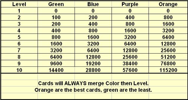 File:Cardlevels.png