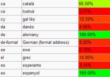 Traducció Idiomes