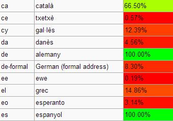 Fitxer:Traducció Idiomes.png