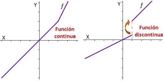 File:Funcion-continua-discontinua.jpg